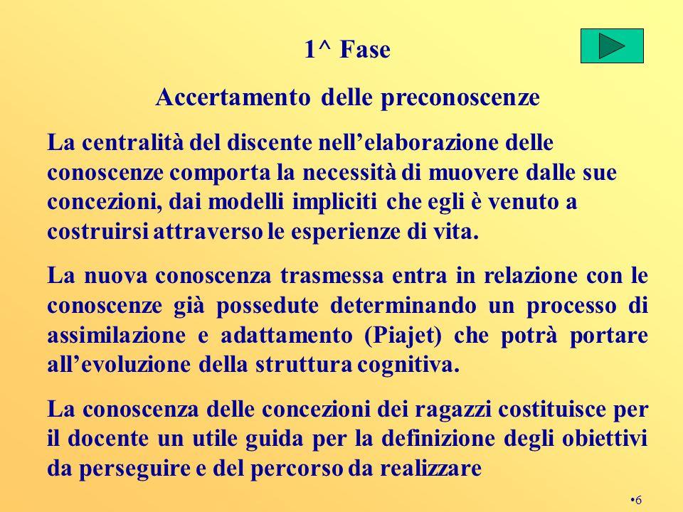 6 1^ Fase Accertamento delle preconoscenze La centralità del discente nellelaborazione delle conoscenze comporta la necessità di muovere dalle sue con