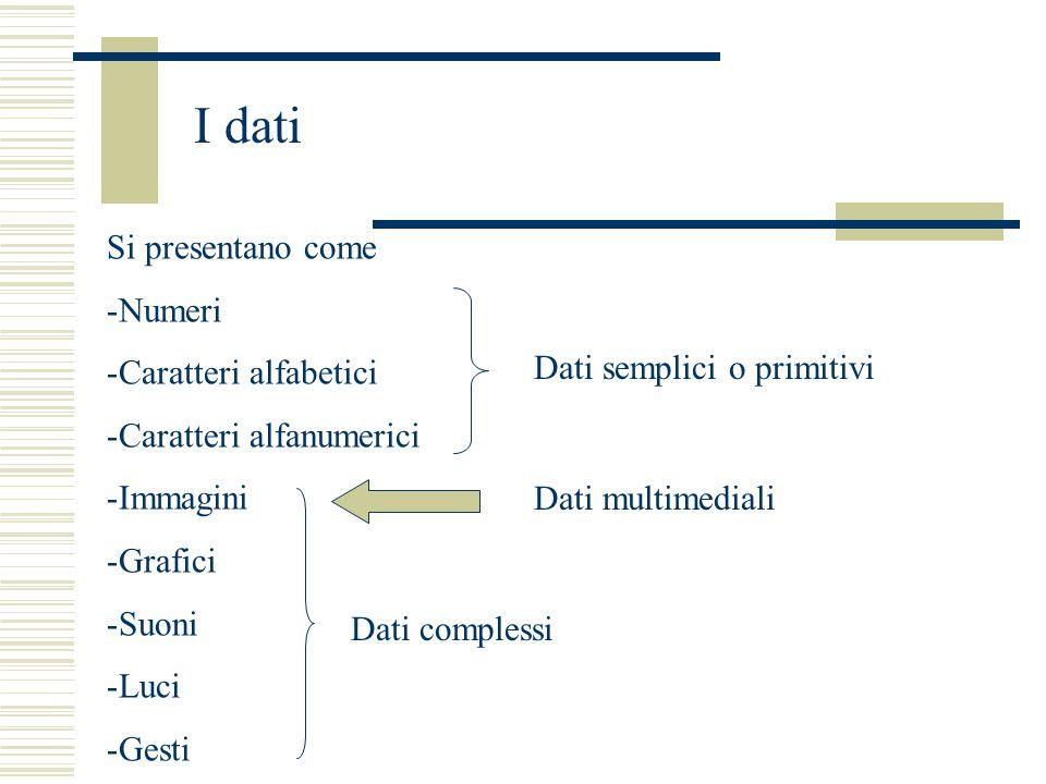 I dati Si presentano come -Numeri -Caratteri alfabetici -Caratteri alfanumerici -Immagini -Grafici -Suoni -Luci -Gesti Dati semplici o primitivi Dati complessi Dati multimediali