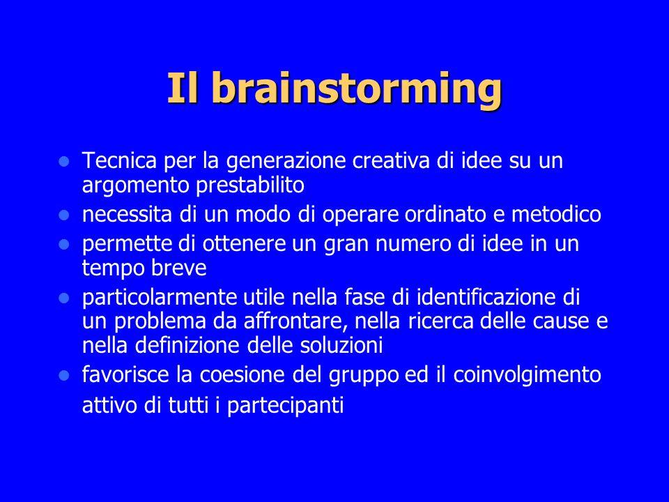 Il brainstorming Tecnica per la generazione creativa di idee su un argomento prestabilito necessita di un modo di operare ordinato e metodico permette