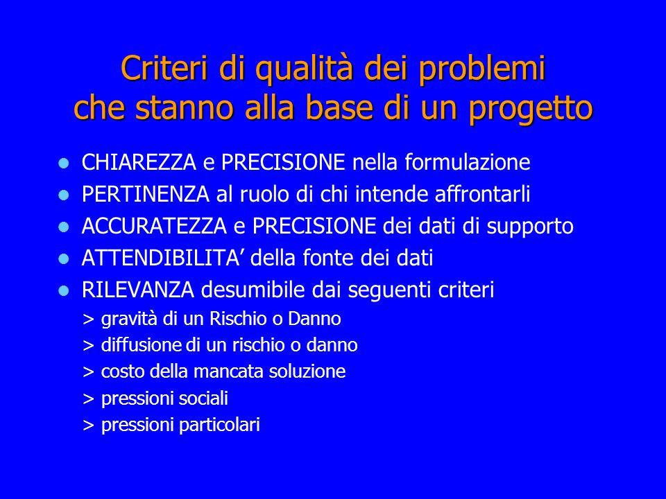 Criteri di qualità dei problemi che stanno alla base di un progetto CHIAREZZA e PRECISIONE nella formulazione PERTINENZA al ruolo di chi intende affro