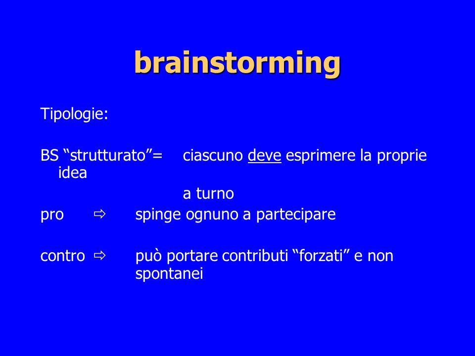 brainstorming Tipologie: BS strutturato= ciascuno deve esprimere la proprie idea a turno pro spinge ognuno a partecipare contro può portare contributi