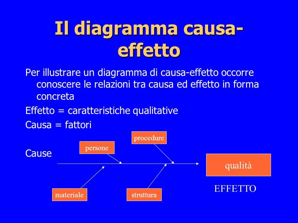 Per illustrare un diagramma di causa-effetto occorre conoscere le relazioni tra causa ed effetto in forma concreta Effetto = caratteristiche qualitati
