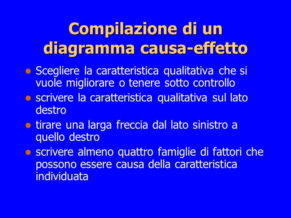 Compilazione di un diagramma causa-effetto Scegliere la caratteristica qualitativa che si vuole migliorare o tenere sotto controllo scrivere la caratt
