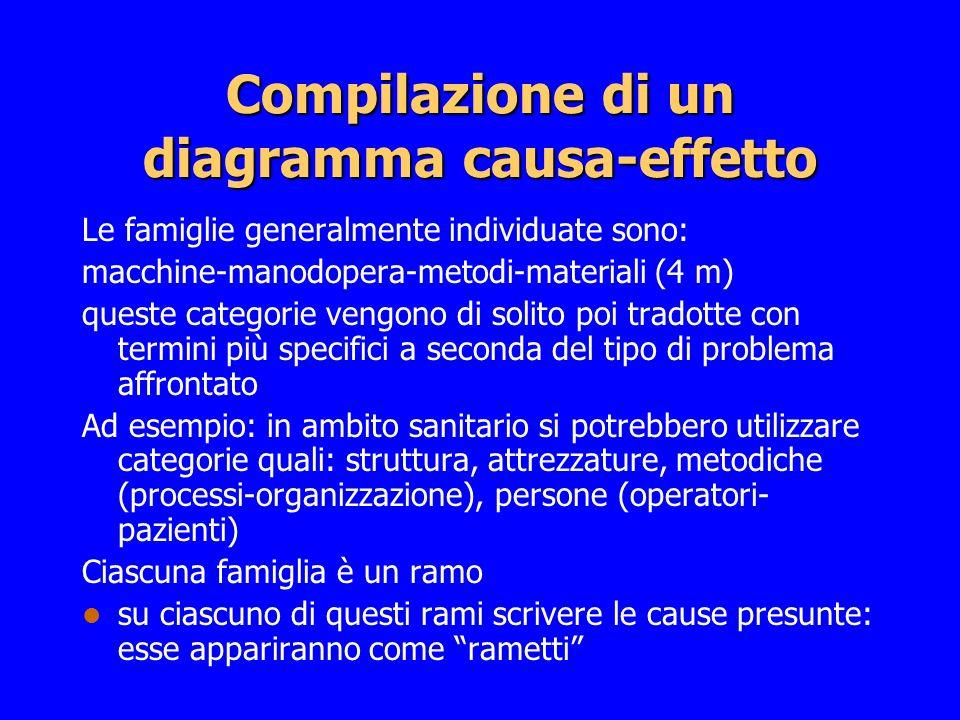 Compilazione di un diagramma causa-effetto Le famiglie generalmente individuate sono: macchine-manodopera-metodi-materiali (4 m) queste categorie veng