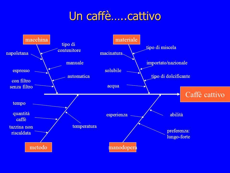 Un caffè…..cattivo Caffè cattivo macchinamateriale metodomanodopera napoletana espresso con filtro senza filtro tipo di contenitore manuale automatica