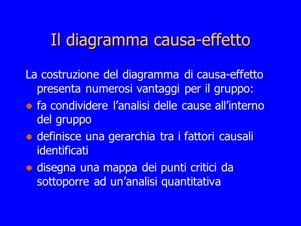Il diagramma causa-effetto La costruzione del diagramma di causa-effetto presenta numerosi vantaggi per il gruppo: fa condividere lanalisi delle cause