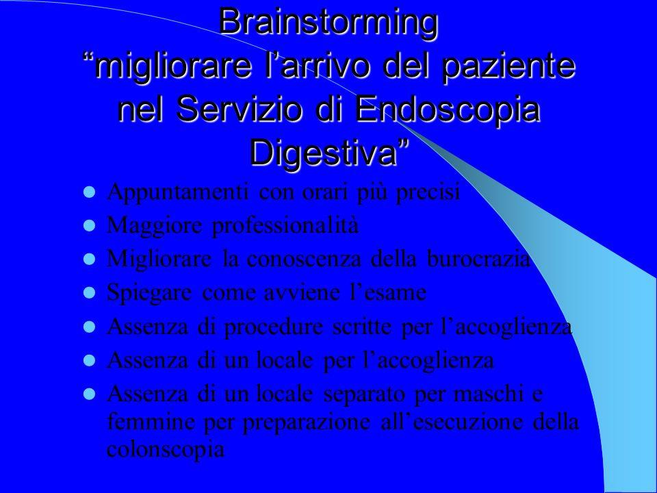 Brainstorming migliorare larrivo del paziente nel Servizio di Endoscopia Digestiva Appuntamenti con orari più precisi Maggiore professionalità Miglior