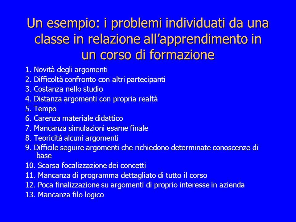 Un esempio: i problemi individuati da una classe in relazione allapprendimento in un corso di formazione 1. Novità degli argomenti 2. Difficoltà confr