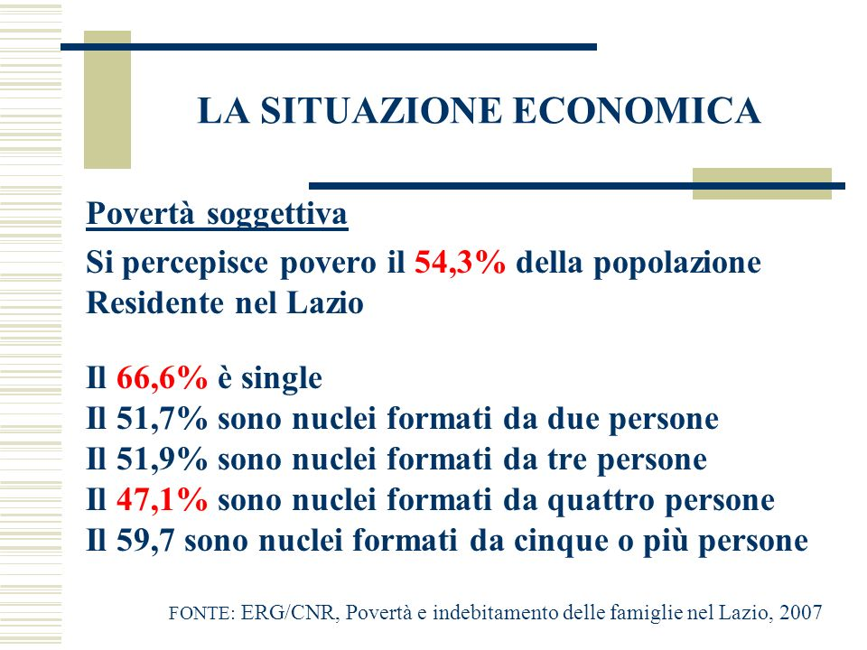 LA SITUAZIONE ECONOMICA Povertà soggettiva Si percepisce povero il 54,3% della popolazione Residente nel Lazio Il 66,6% è single Il 51,7% sono nuclei