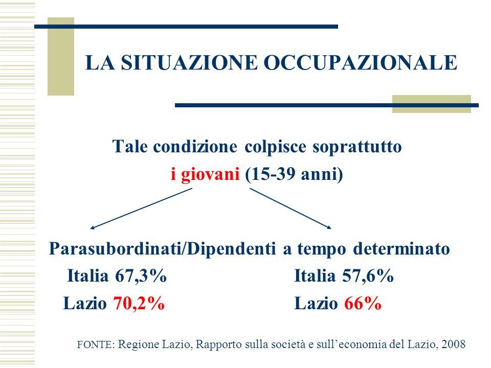 LA SITUAZIONE OCCUPAZIONALE Tale condizione colpisce soprattutto i giovani (15-39 anni) Parasubordinati/Dipendenti a tempo determinato Italia 67,3%Ita