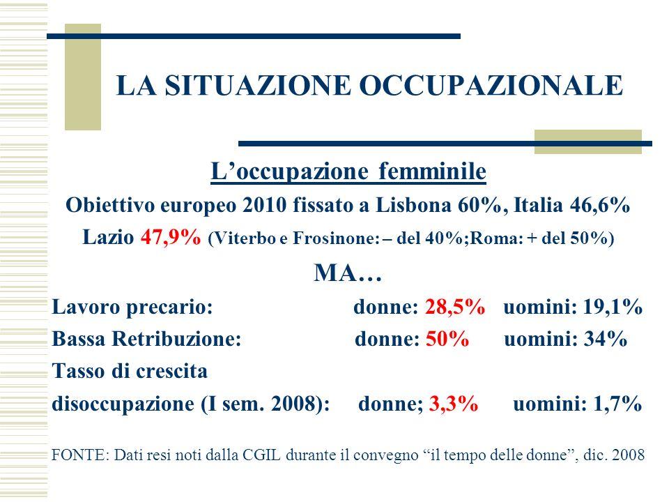 LA SITUAZIONE OCCUPAZIONALE Loccupazione femminile Obiettivo europeo 2010 fissato a Lisbona 60%, Italia 46,6% Lazio 47,9% (Viterbo e Frosinone: – del