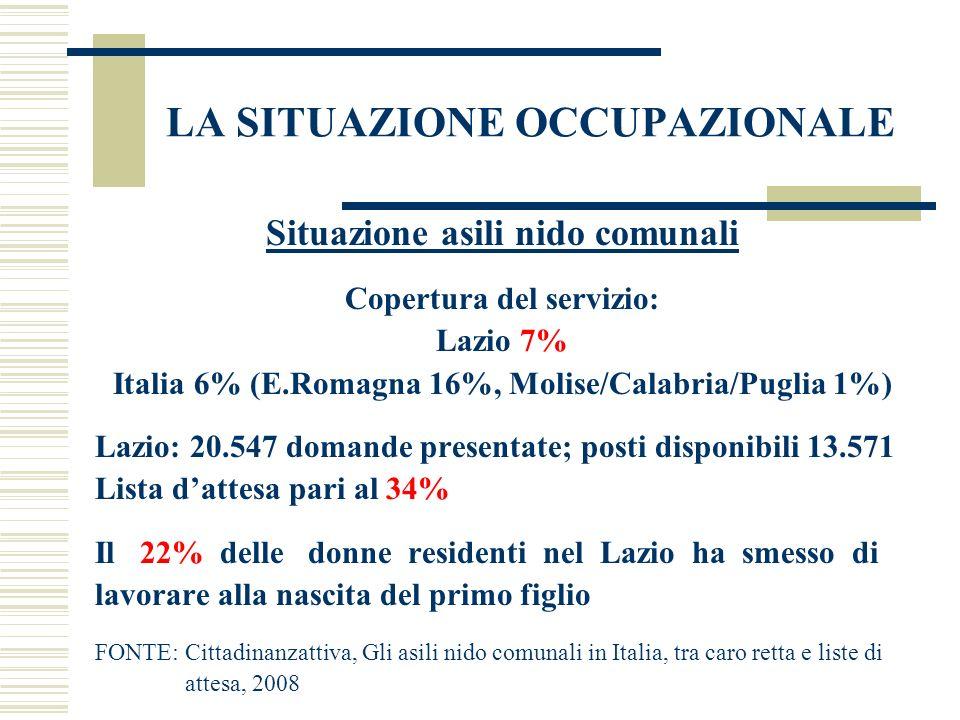 LA SITUAZIONE OCCUPAZIONALE Situazione asili nido comunali Copertura del servizio: Lazio 7% Italia 6% (E.Romagna 16%, Molise/Calabria/Puglia 1%) Lazio