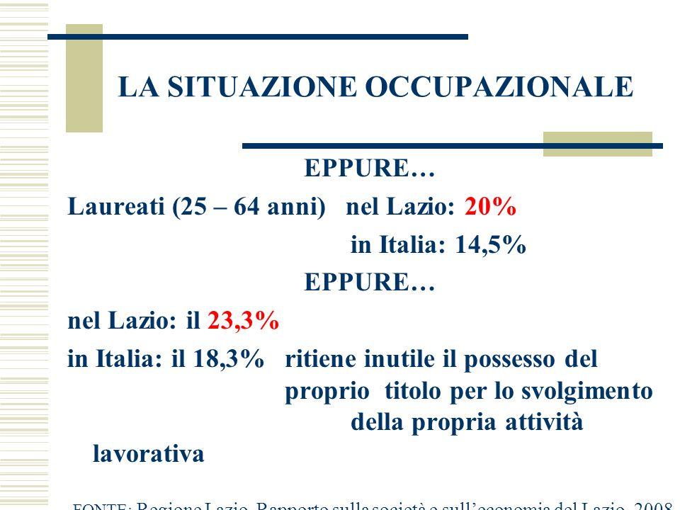 LA SITUAZIONE OCCUPAZIONALE EPPURE… Laureati (25 – 64 anni) nel Lazio: 20% in Italia: 14,5% EPPURE… nel Lazio: il 23,3% in Italia: il 18,3% ritiene in