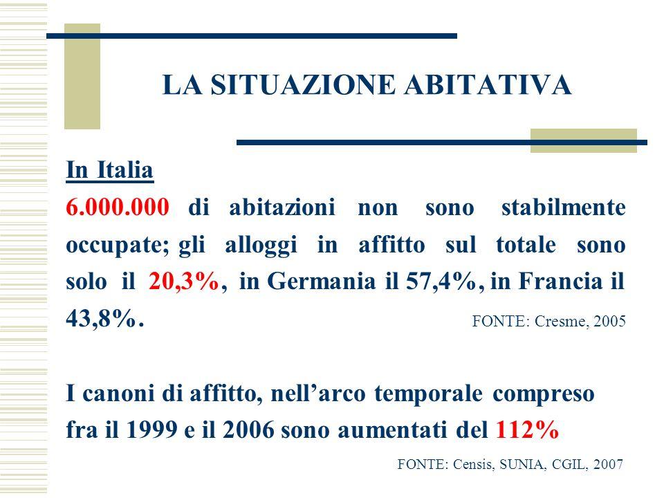 LA SITUAZIONE ABITATIVA In Italia 6.000.000 di abitazioni non sono stabilmente occupate; gli alloggi in affitto sul totale sono solo il 20,3%, in Germ