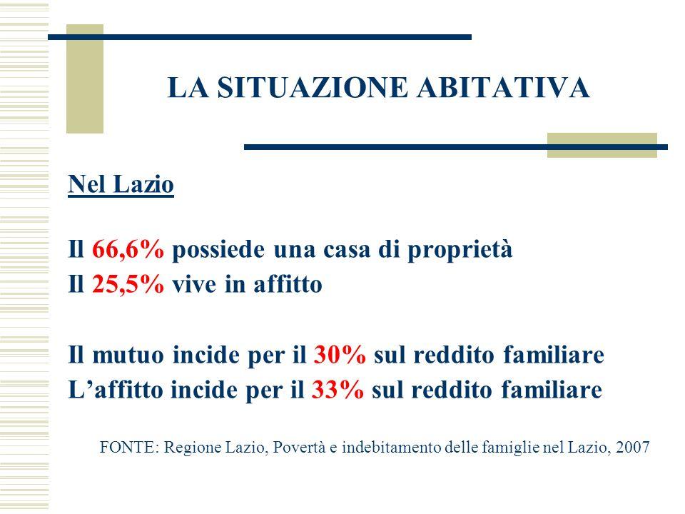 LA SITUAZIONE ABITATIVA Nel Lazio Il 66,6% possiede una casa di proprietà Il 25,5% vive in affitto Il mutuo incide per il 30% sul reddito familiare La