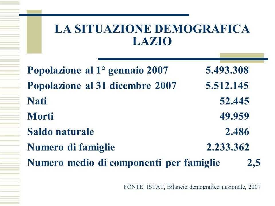 LA SITUAZIONE DEMOGRAFICA LAZIO Popolazione al 1° gennaio 2007 5.493.308 Popolazione al 31 dicembre 2007 5.512.145 Nati 52.445 Morti 49.959 Saldo natu