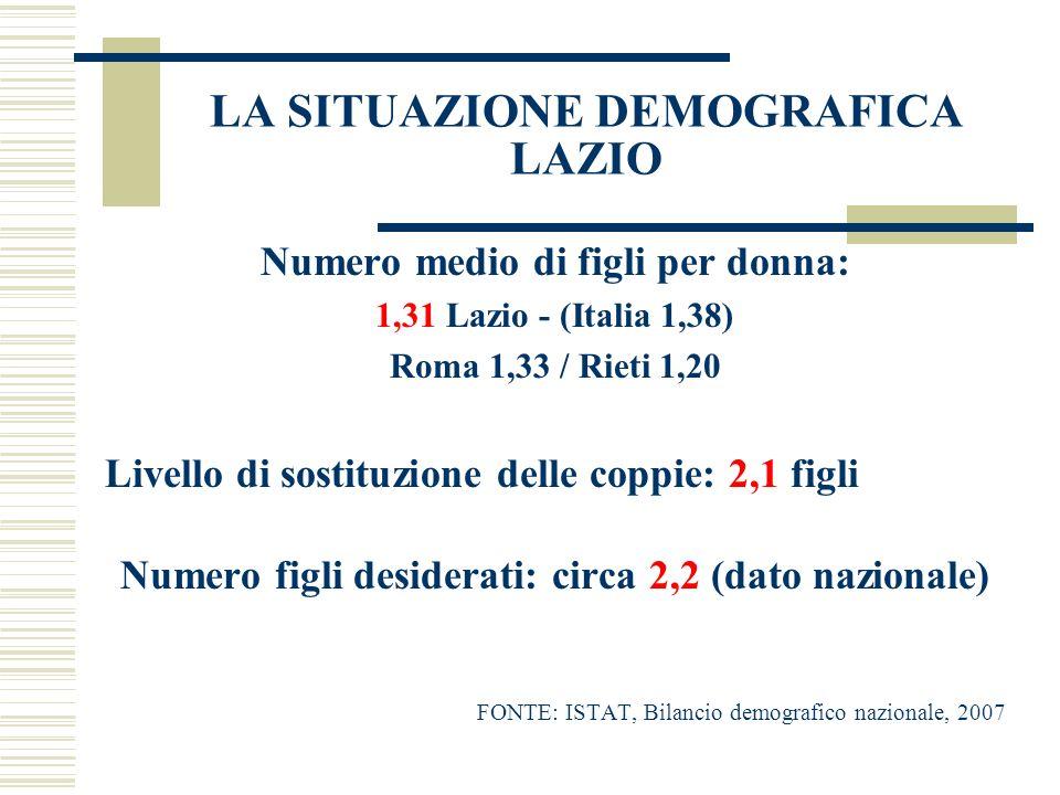 LA SITUAZIONE DEMOGRAFICA LAZIO Numero medio di figli per donna: 1,31 Lazio - (Italia 1,38) Roma 1,33 / Rieti 1,20 Livello di sostituzione delle coppi