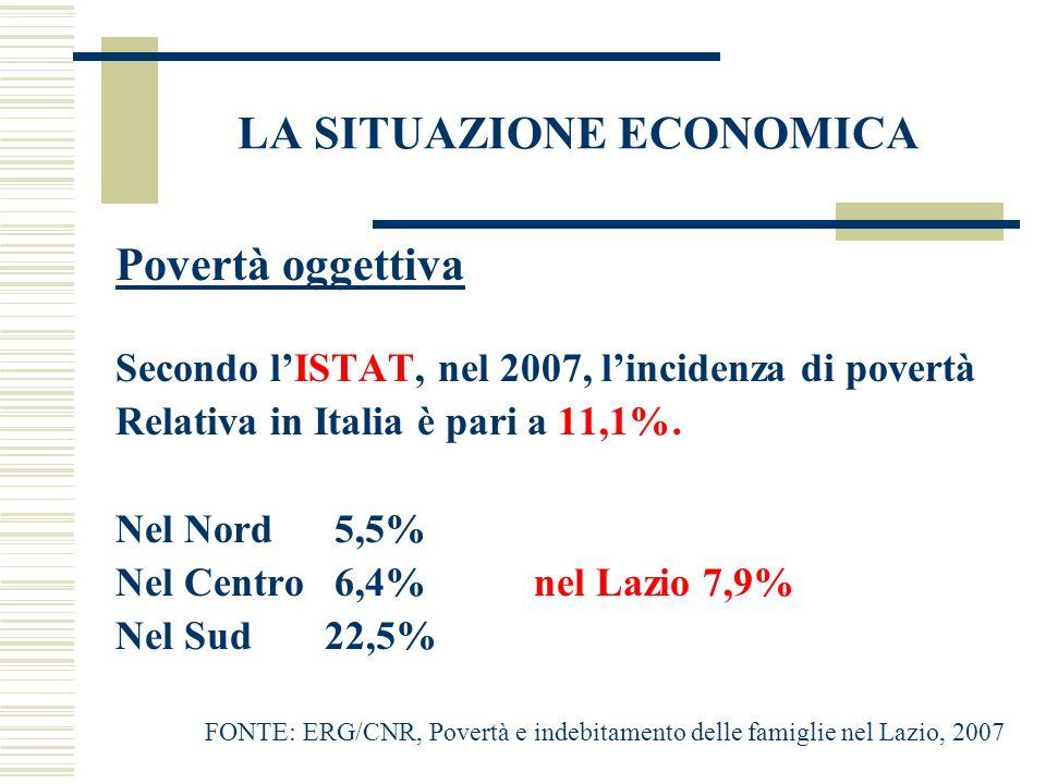 LA SITUAZIONE ECONOMICA Povertà oggettiva Secondo lISTAT, nel 2007, lincidenza di povertà Relativa in Italia è pari a 11,1%. Nel Nord 5,5% Nel Centro