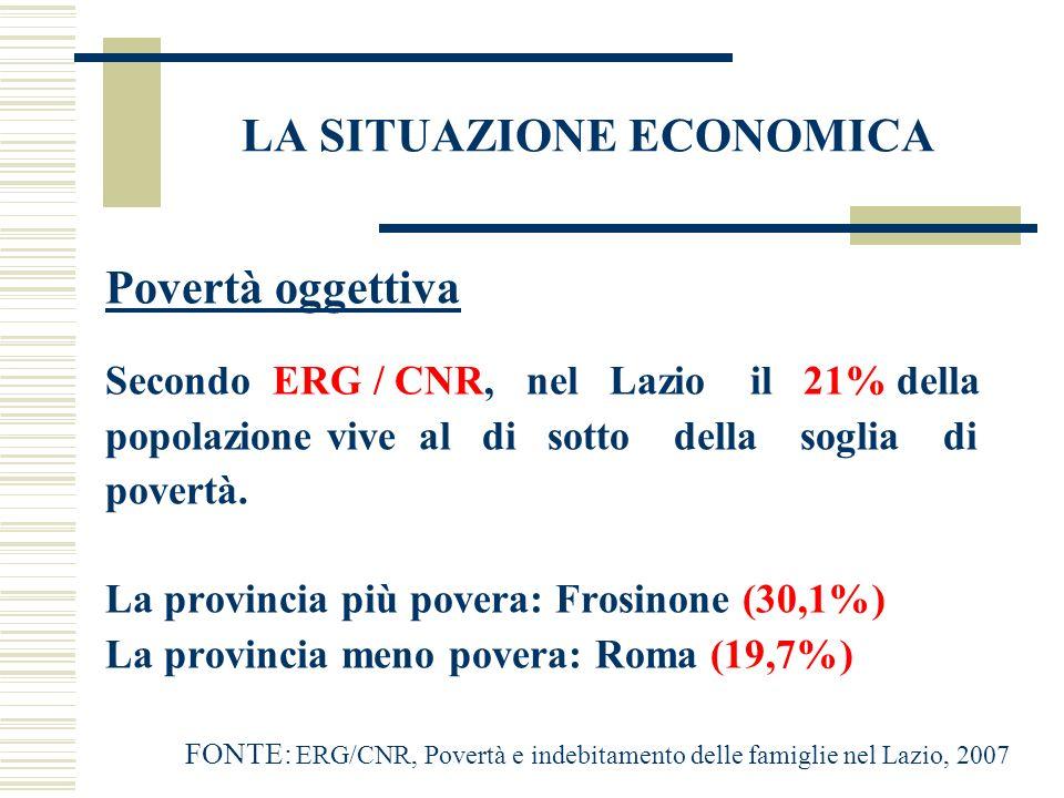 LA SITUAZIONE ECONOMICA Povertà oggettiva Secondo ERG / CNR, nel Lazio il 21% della popolazione vive al di sotto della soglia di povertà. La provincia