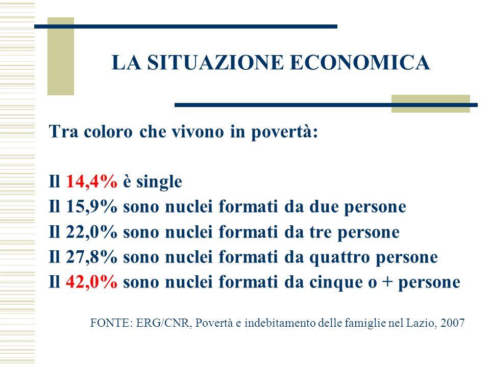 LA SITUAZIONE ECONOMICA Tra coloro che vivono in povertà: Il 14,4% è single Il 15,9% sono nuclei formati da due persone Il 22,0% sono nuclei formati d