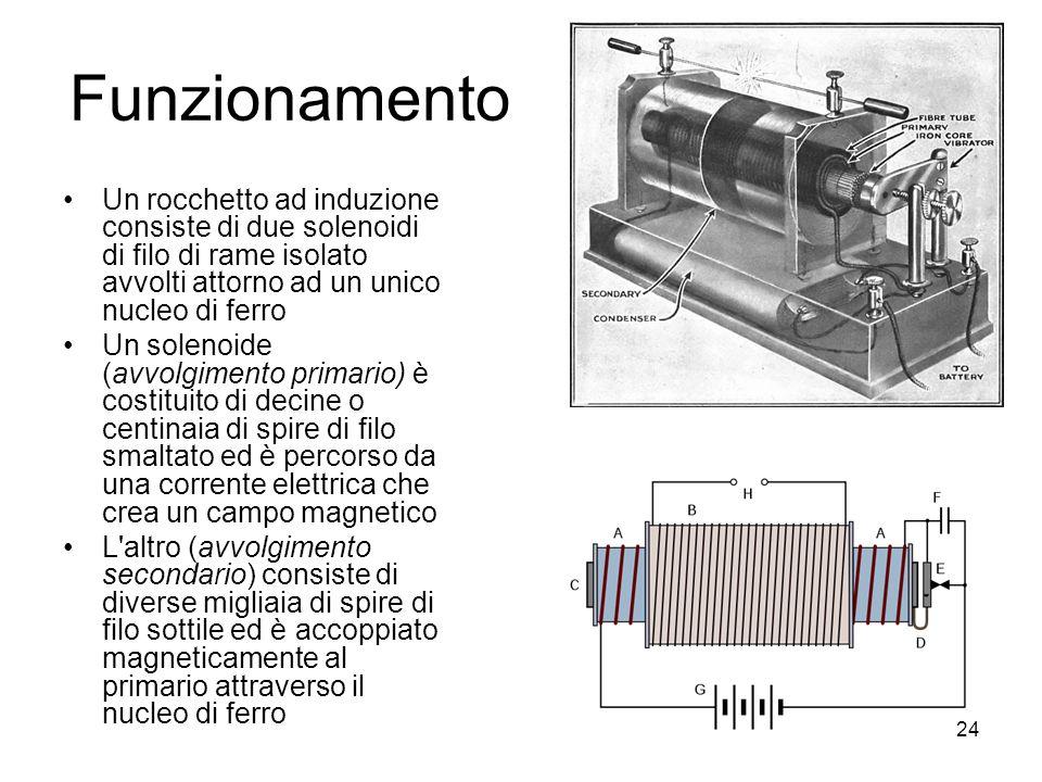 Funzionamento Un rocchetto ad induzione consiste di due solenoidi di filo di rame isolato avvolti attorno ad un unico nucleo di ferro Un solenoide (av