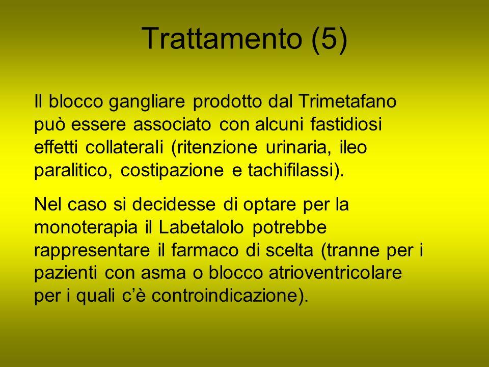 Trattamento (5) Il blocco gangliare prodotto dal Trimetafano può essere associato con alcuni fastidiosi effetti collaterali (ritenzione urinaria, ileo