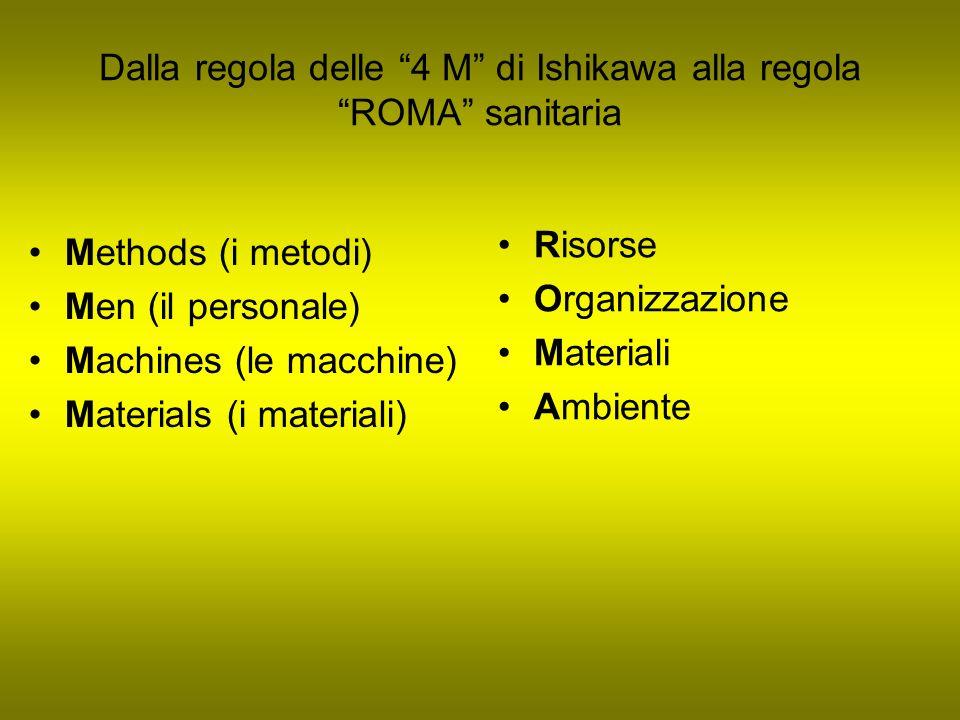 Dalla regola delle 4 M di Ishikawa alla regola ROMA sanitaria Methods (i metodi) Men (il personale) Machines (le macchine) Materials (i materiali) Ris
