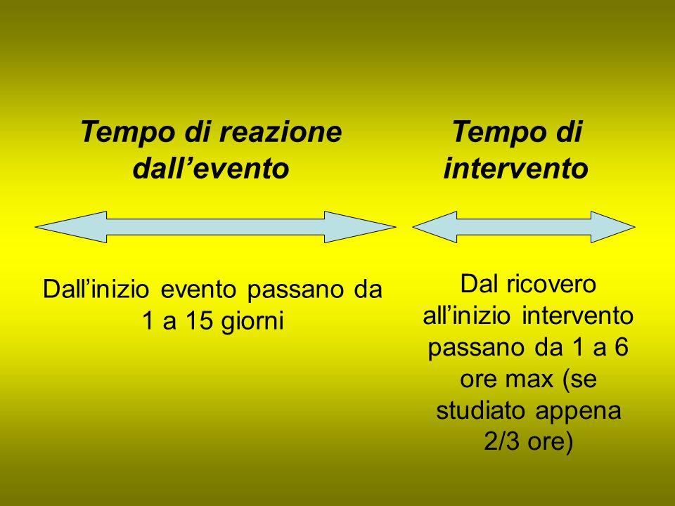 Dallinizio evento passano da 1 a 15 giorni Dal ricovero allinizio intervento passano da 1 a 6 ore max (se studiato appena 2/3 ore) Tempo di reazione d