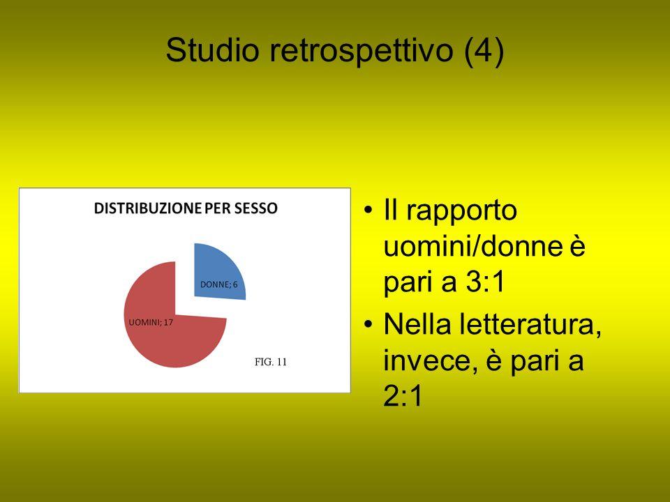 Studio retrospettivo (4) Il rapporto uomini/donne è pari a 3:1 Nella letteratura, invece, è pari a 2:1