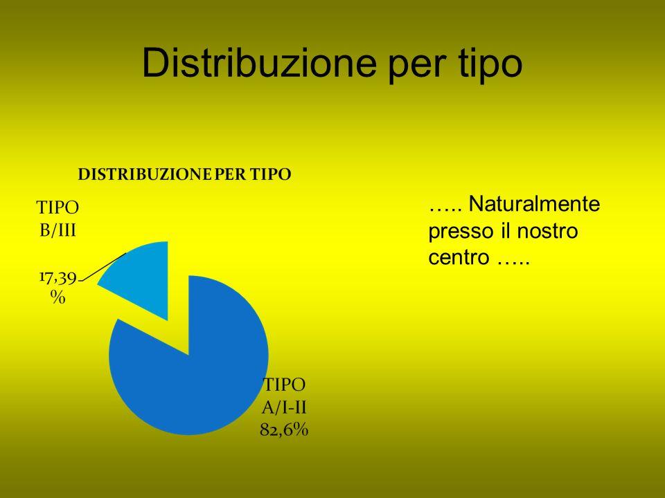 Distribuzione per tipo ….. Naturalmente presso il nostro centro …..