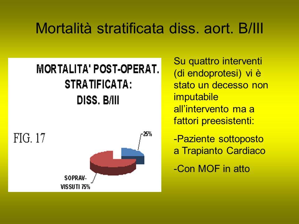 Mortalità stratificata diss. aort. B/III Su quattro interventi (di endoprotesi) vi è stato un decesso non imputabile allintervento ma a fattori preesi
