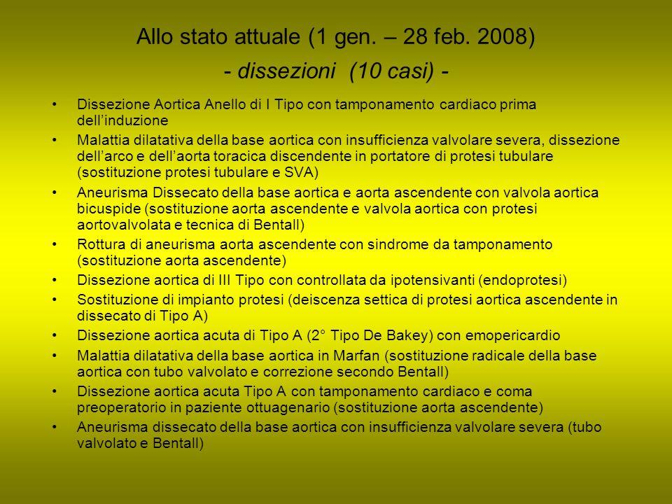 Allo stato attuale (1 gen. – 28 feb. 2008) - dissezioni (10 casi) - Dissezione Aortica Anello di I Tipo con tamponamento cardiaco prima dellinduzione