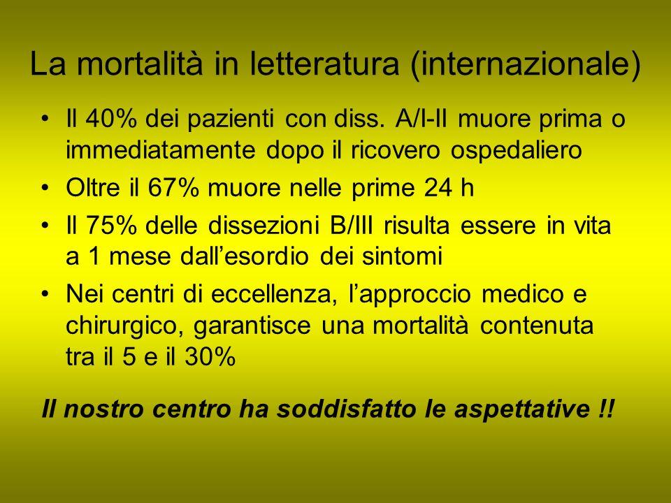 La mortalità in letteratura (internazionale) Il 40% dei pazienti con diss. A/I-II muore prima o immediatamente dopo il ricovero ospedaliero Oltre il 6