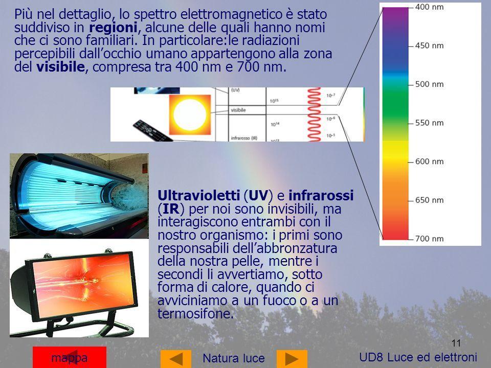 11 mappa Più nel dettaglio, lo spettro elettromagnetico è stato suddiviso in regioni, alcune delle quali hanno nomi che ci sono familiari.