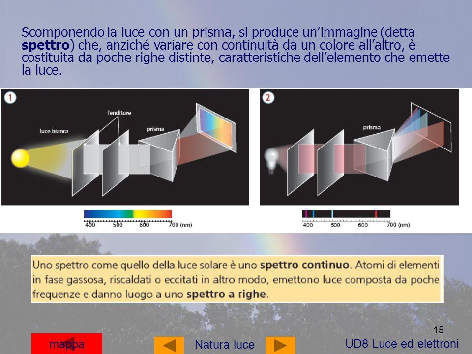 15 mappa Scomponendo la luce con un prisma, si produce unimmagine (detta spettro) che, anziché variare con continuità da un colore allaltro, è costituita da poche righe distinte, caratteristiche dellelemento che emette la luce.