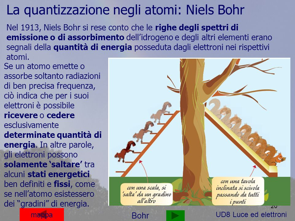 20 mappa Bohr Se un atomo emette o assorbe soltanto radiazioni di ben precisa frequenza, ciò indica che per i suoi elettroni è possibile ricevere o cedere esclusivamente determinate quantità di energia.