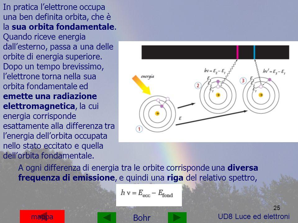 25 A ogni differenza di energia tra le orbite corrisponde una diversa frequenza di emissione, e quindi una riga del relativo spettro, mappa Bohr UD8 Luce ed elettroni In pratica lelettrone occupa una ben definita orbita, che è la sua orbita fondamentale.