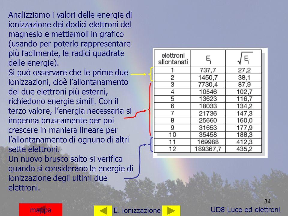 34 mappa E. ionizzazione Analizziamo i valori delle energie di ionizzazione dei dodici elettroni del magnesio e mettiamoli in grafico (usando per pote