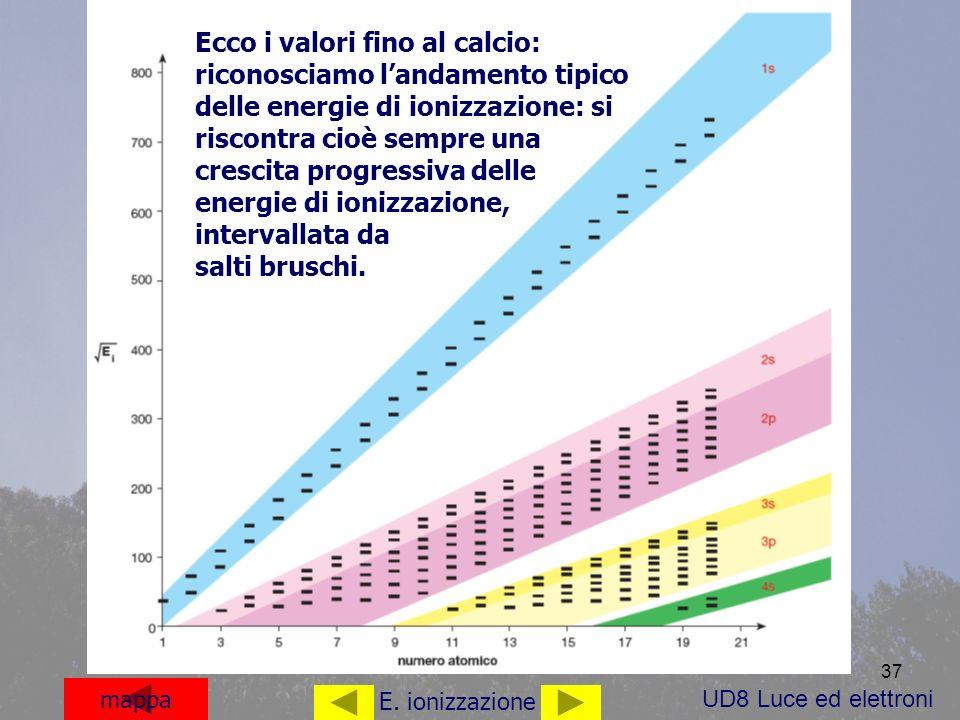 37 mappa E. ionizzazione Ecco i valori fino al calcio: riconosciamo landamento tipico delle energie di ionizzazione: si riscontra cioè sempre una cres