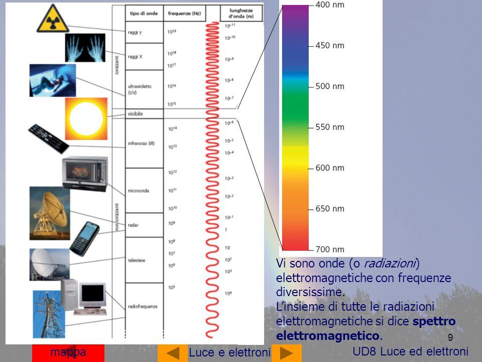 9 mappa Luce e elettroni Vi sono onde (o radiazioni) elettromagnetiche con frequenze diversissime. Linsieme di tutte le radiazioni elettromagnetiche s