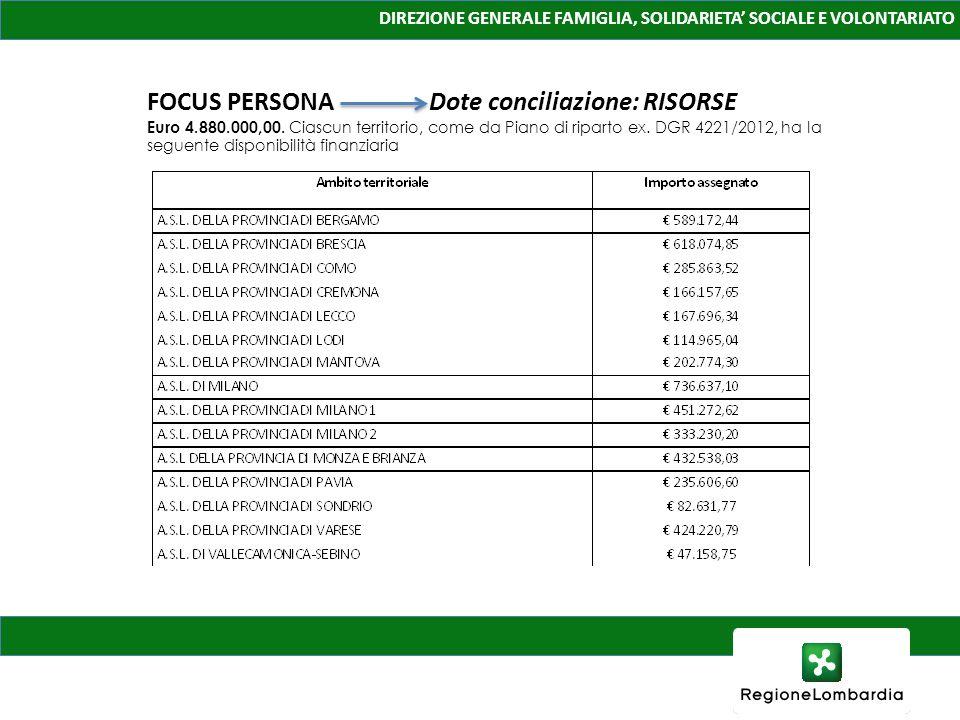 DIREZIONE GENERALE FAMIGLIA, SOLIDARIETA SOCIALE E VOLONTARIATO FOCUS PERSONA Dote conciliazione: RISORSE Euro 4.880.000,00. Ciascun territorio, come