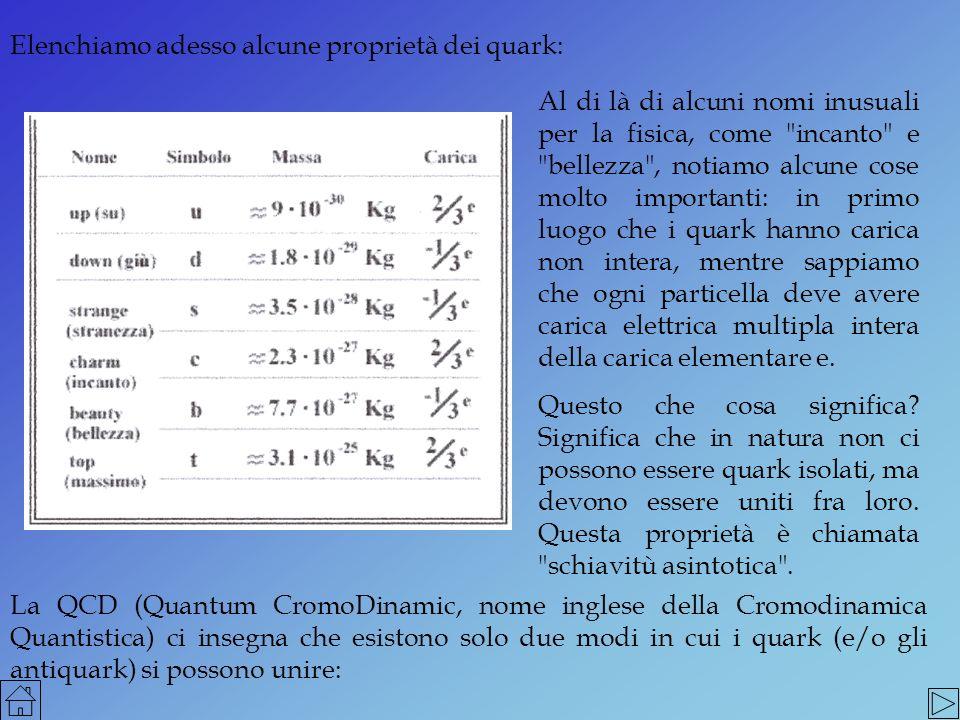 e sono detti mesoni.mesoni in gruppi di tre quark ( o tre antiquark), ad esempio: ud (carica Q = 0) o ud (carica Q = e) e sono detti barioni.barioni La diversa composizione delle due famiglie di adroni implica, ovviamente, che i diversi componenti hanno proprietà fisiche diverse.