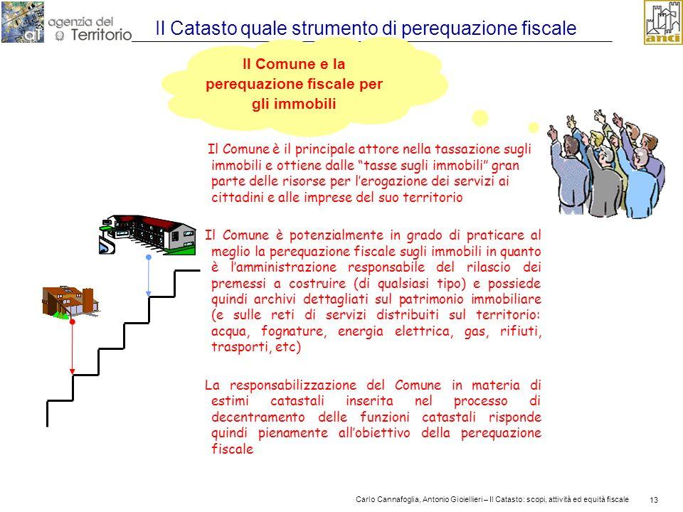 13 Carlo Cannafoglia, Antonio Gioiellieri – Il Catasto: scopi, attività ed equità fiscale 13 Il Catasto quale strumento di perequazione fiscale Il Com
