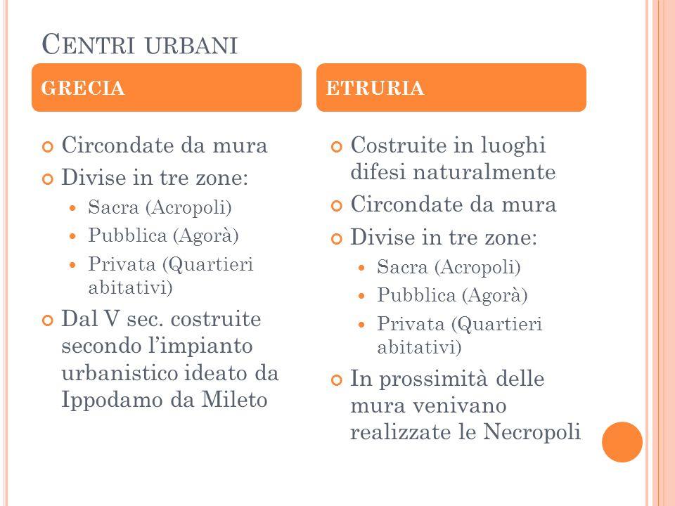 C ENTRI URBANI Circondate da mura Divise in tre zone: Sacra (Acropoli) Pubblica (Agorà) Privata (Quartieri abitativi) Dal V sec.
