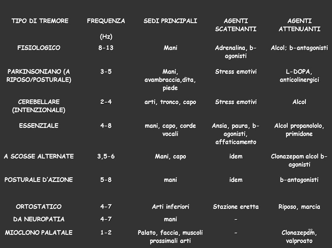 32 TIPO DI TREMORE TIPO DI TREMOREFREQUENZA(Hz) SEDI PRINCIPALI AGENTI SCATENANTI AGENTI ATTENUANTI FISIOLOGICO8-13Mani Adrenalina, b- agonisti Alcol; b-antagonisti PARKINSONIANO (A RIPOSO/POSTURALE) 3-5 Mani, avambraccia,dita, piede Stress emotivi L-DOPA, anticolinergici CEREBELLARE (INTENZIONALE) 2-4 arti, tronco, capo Stress emotivi Alcol ESSENZIALE4-8 mani, capo, corde vocali Ansia, paura, b- agonisti, affaticamento Alcol propanololo, primidone A SCOSSE ALTERNATE 3,5-6 Mani, capo idem Clonazepam alcol b- agonisti POSTURALE DAZIONE 5-8maniidemb-antagonisti ORTOSTATICO4-7 Arti inferiori Stazione eretta Riposo, marcia DA NEUROPATIA 4-7mani- MIOCLONO PALATALE 1-2 Palato, faccia, muscoli prossimali arti - Clonazepam, valproato