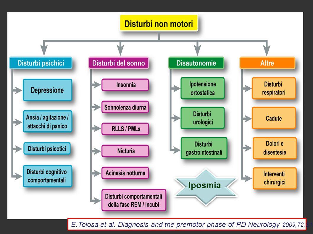 parkinsonismo stipsi Depressione e demenza Disordini del sonno anosmia Disfunzione autonomica PARKINSON Iposmia E.Tolosa et al.