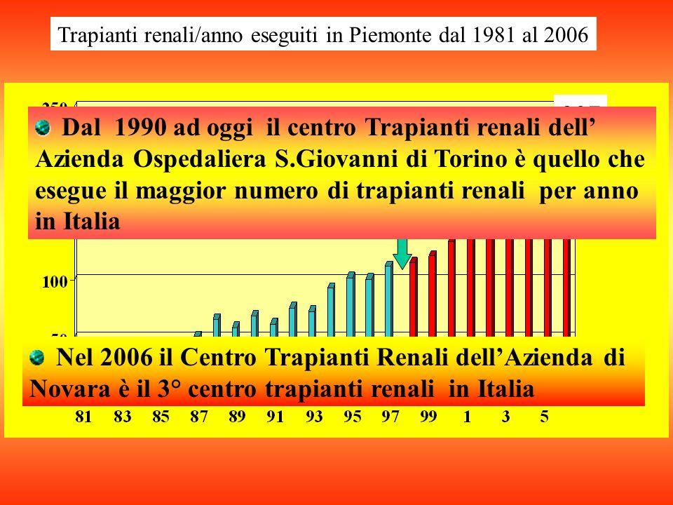 Nel 2006 il Centro Trapianti Renali dellAzienda di Novara è il 3° centro trapianti renali in Italia Trapianti renali/anno eseguiti in Piemonte dal 1981 al 2006 207 Apertura Novara Dal 1990 ad oggi il centro Trapianti renali dell Azienda Ospedaliera S.Giovanni di Torino è quello che esegue il maggior numero di trapianti renali per anno in Italia