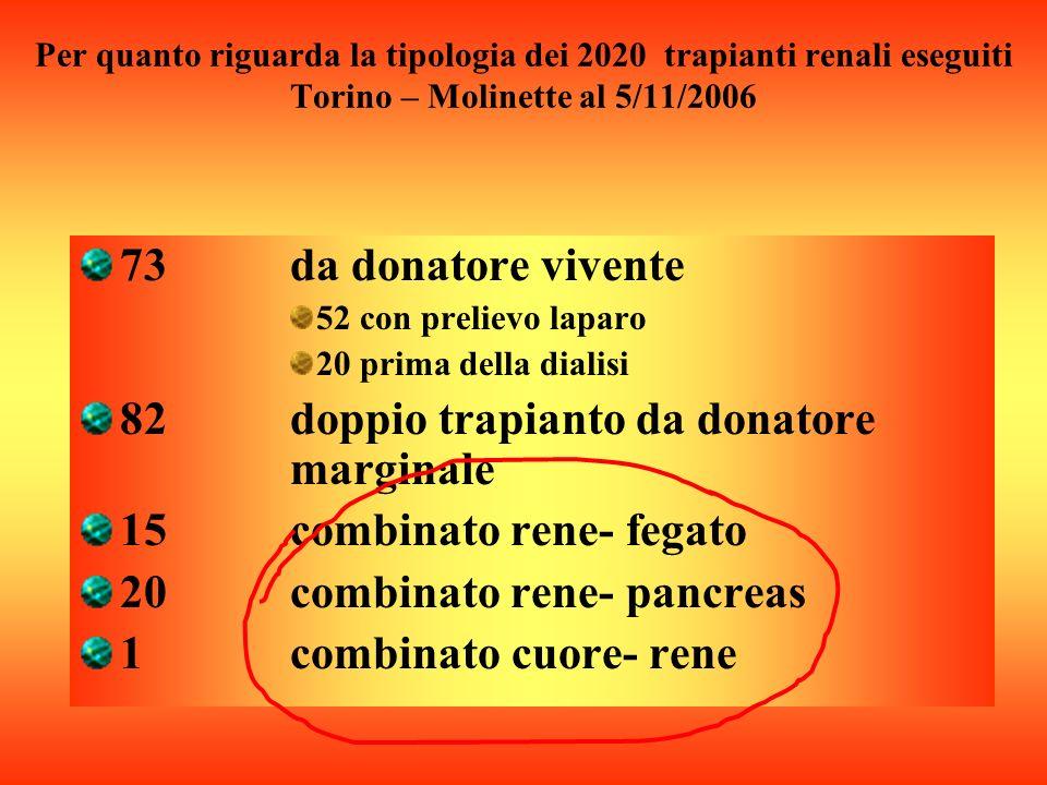 Per quanto riguarda la tipologia dei 2020 trapianti renali eseguiti Torino – Molinette al 5/11/2006 73 da donatore vivente 52 con prelievo laparo 20 prima della dialisi 82 doppio trapianto da donatore marginale 15 combinato rene- fegato 20 combinato rene- pancreas 1 combinato cuore- rene