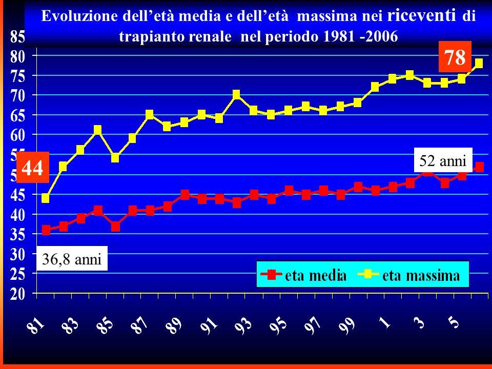 36,8 anni 52 anni 44 Evoluzione delletà media e delletà massima nei riceventi di trapianto renale nel periodo 1981 -2006 78