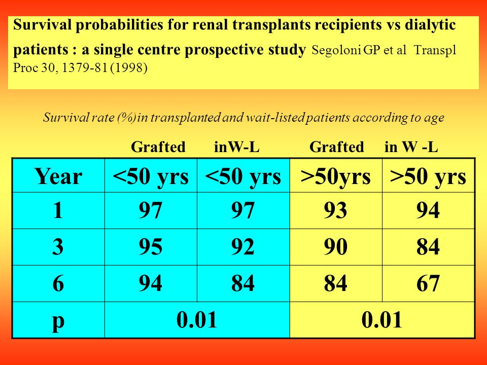 Survival probabilities for renal transplants recipients vs dialytic patients : a single centre prospective study Segoloni GP et al Transpl Proc 30, 13